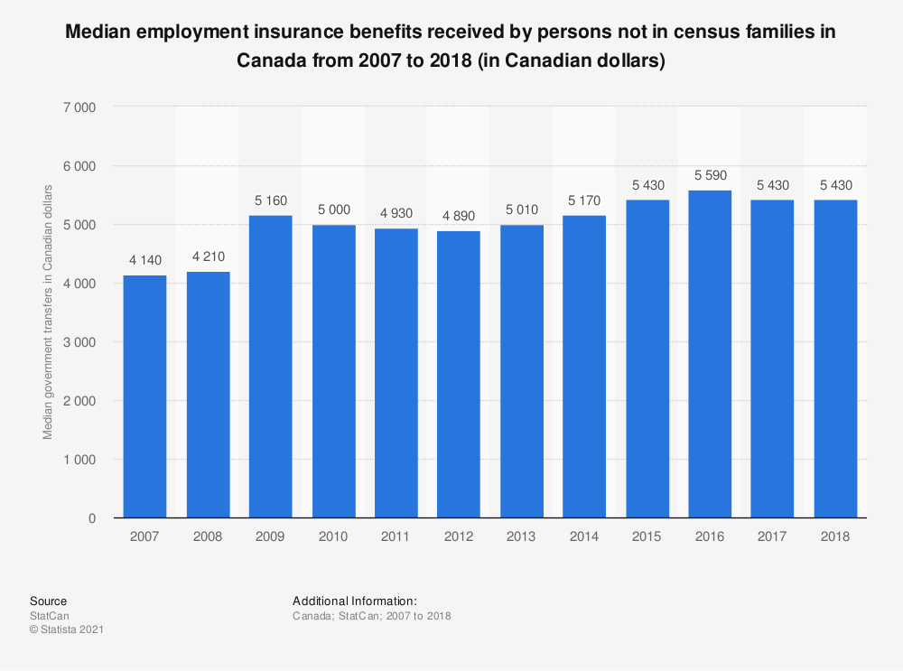 Statistic: Median employment insurance benefits received by persons not in census families in Canada from 2007 to 2017 (in Canadian dollars) | Statista