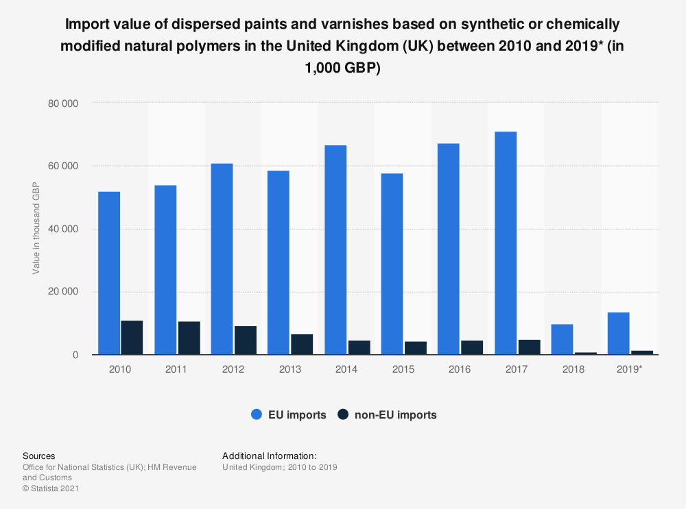 Statistic: Import value of dispersed paints and varnishes based on synthetic or chemically modified natural polymers in the United Kingdom (UK) between 2010 and 2019* (in 1,000 GBP) | Statista