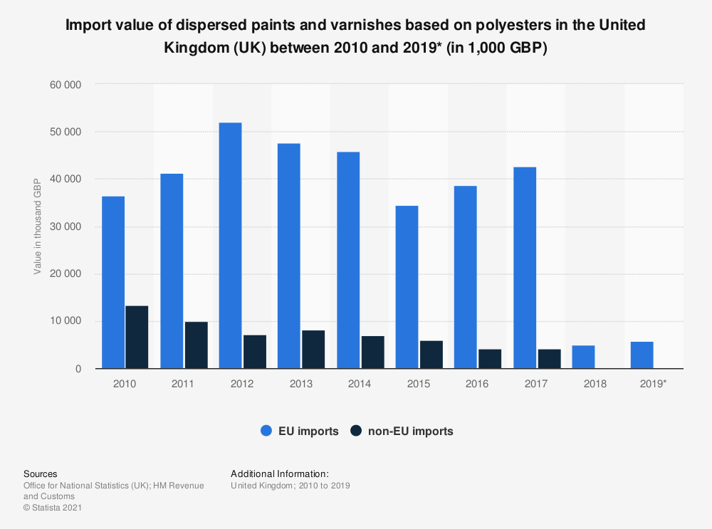 Statistic: Import value of dispersed paints and varnishes based on polyesters in the United Kingdom (UK) between 2010 and 2019* (in 1,000 GBP) | Statista