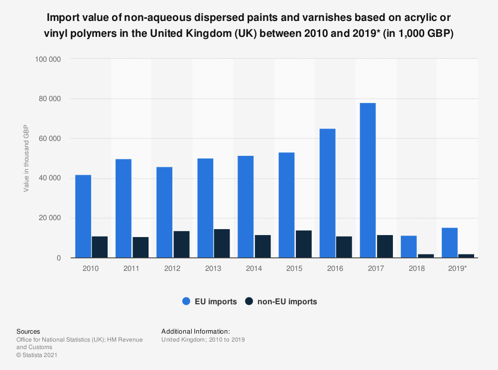 Statistic: Import value of non-aqueous dispersed paints and varnishes based on acrylic or vinyl polymers in the United Kingdom (UK) between 2010 and 2019* (in 1,000 GBP) | Statista