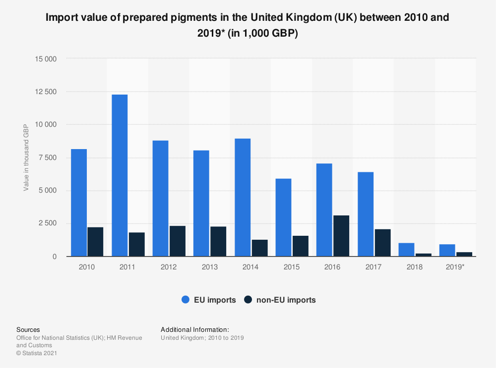 Statistic: Import value of prepared pigments in the United Kingdom (UK) between 2010 and 2019* (in 1,000 GBP) | Statista