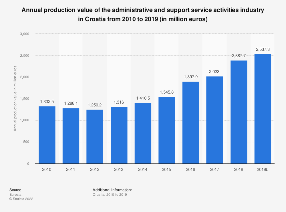 Statistic: Annual production value of the administrative and support service activities industry in Croatia from 2008 to 2016 (in million euros) | Statista