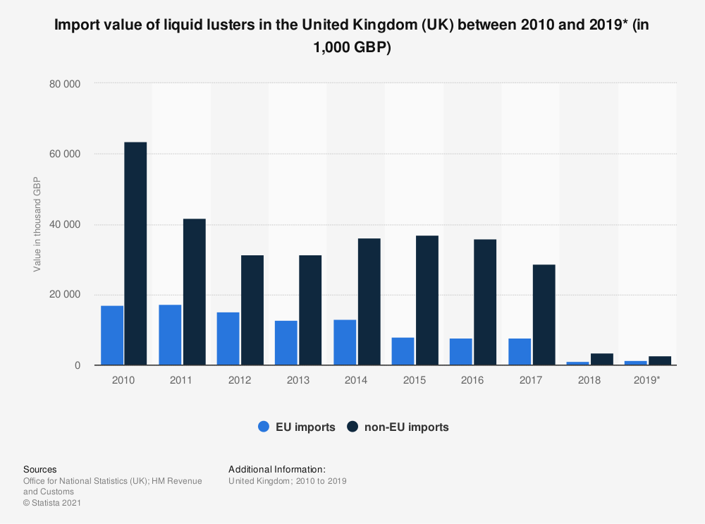 Statistic: Import value of liquid lusters in the United Kingdom (UK) between 2010 and 2019* (in 1,000 GBP) | Statista