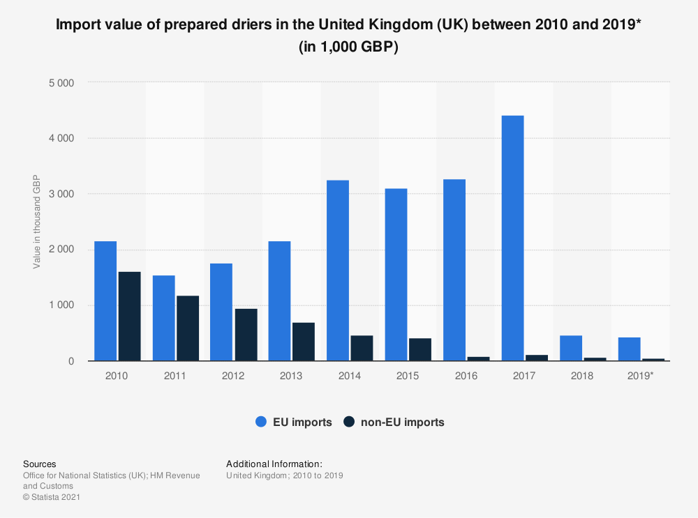Statistic: Import value of prepared driers in the United Kingdom (UK) between 2010 and 2019* (in 1,000 GBP)   Statista