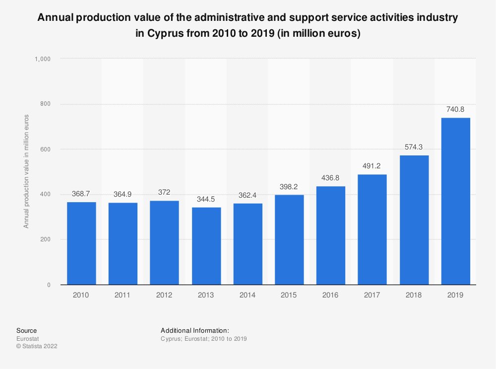 Statistic: Annual production value of the administrative and support service activities industry in Cyprus from 2008 to 2016 (in million euros) | Statista