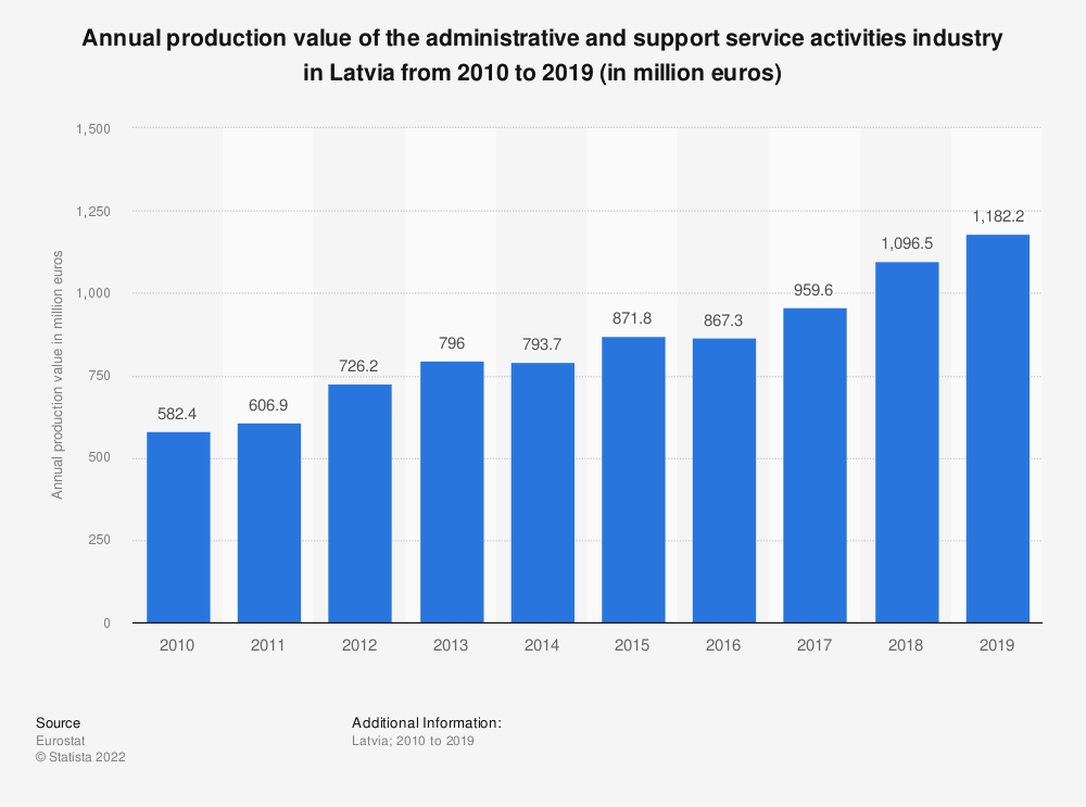 Statistic: Annual production value of the administrative and support service activities industry in Latvia from 2008 to 2016 (in million euros) | Statista