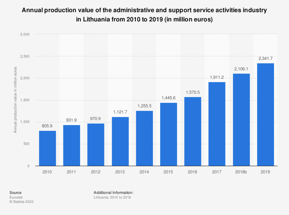 Statistic: Annual production value of the administrative and support service activities industry in Lithuania from 2008 to 2016 (in million euros) | Statista