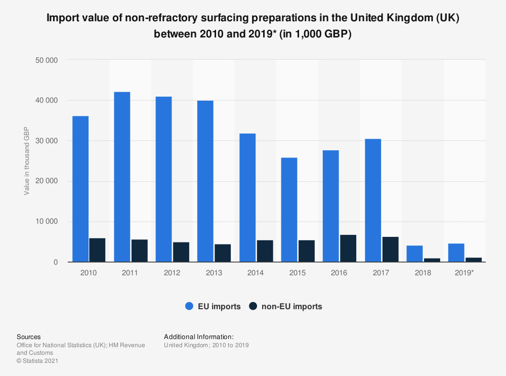 Statistic: Import value of non-refractory surfacing preparations in the United Kingdom (UK) between 2010 and 2019* (in 1,000 GBP) | Statista