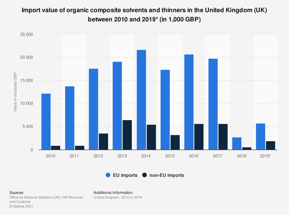Statistic: Import value of organic composite solvents and thinners in the United Kingdom (UK) between 2010 and 2019* (in 1,000 GBP) | Statista