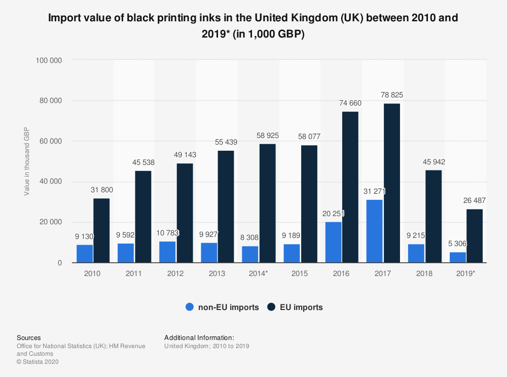 Statistic: Import value of black printing inks in the United Kingdom (UK) between 2010 and 2018 (in 1,000 GBP) | Statista