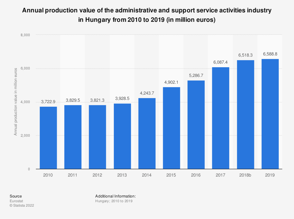 Statistic: Annual production value of the administrative and support service activities industry in Hungary from 2008 to 2016 (in million euros) | Statista