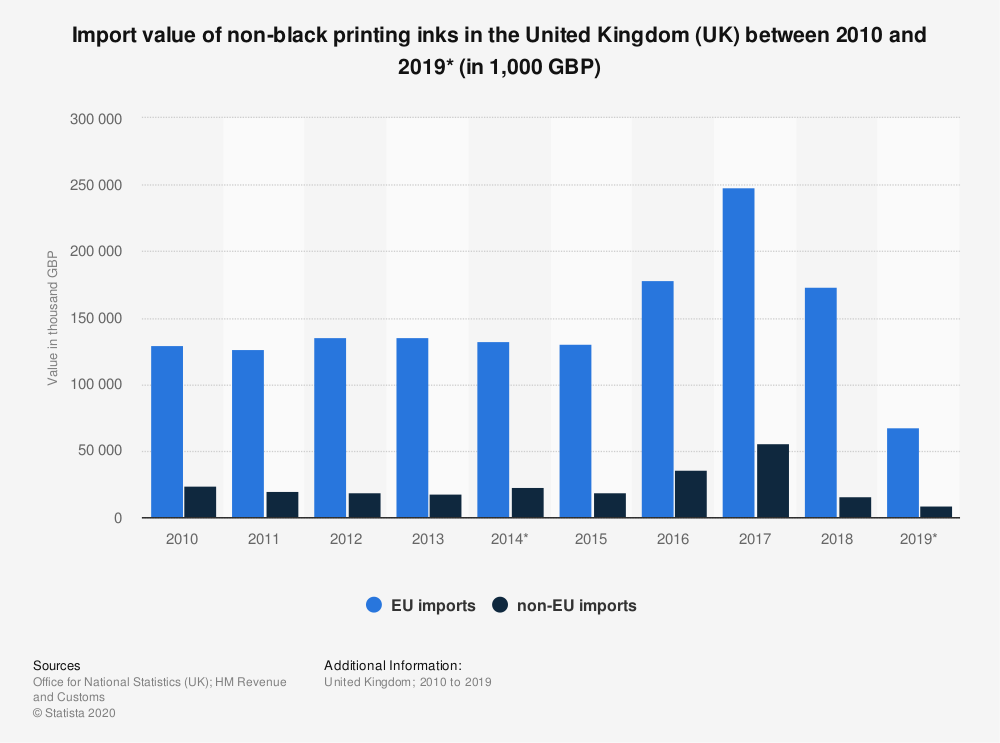 Statistic: Import value of non-black printing inks in the United Kingdom (UK) between 2010 and 2019* (in 1,000 GBP) | Statista