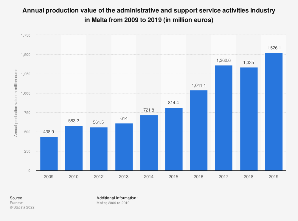 Statistic: Annual production value of the administrative and support service activities industry in Malta from 2008 to 2016 (in million euros) | Statista