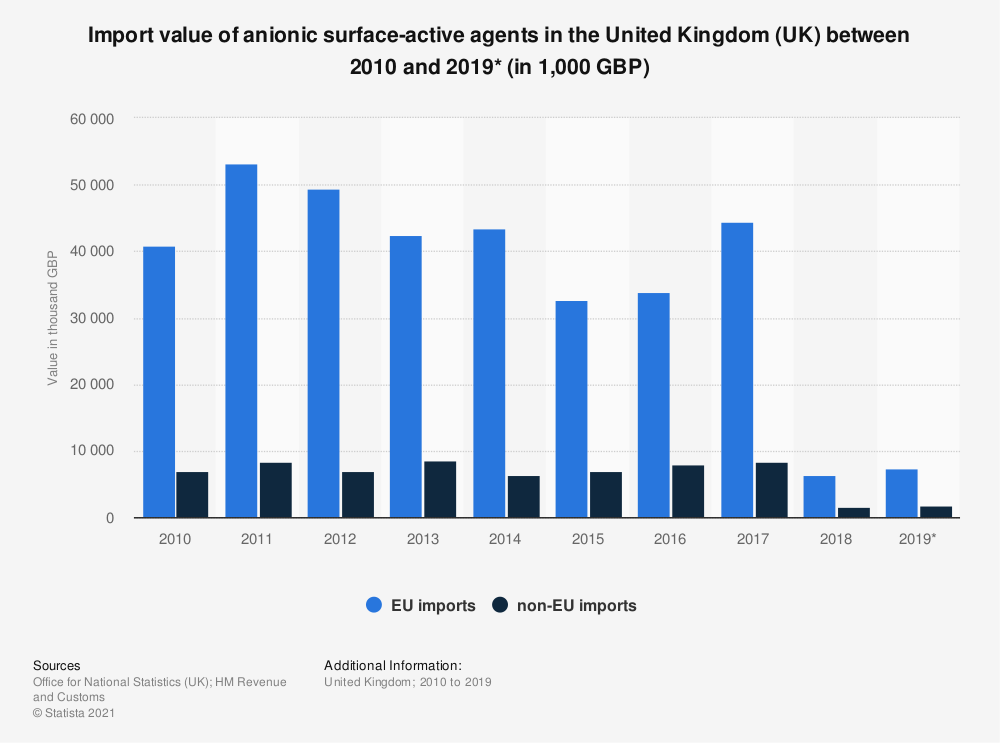 Statistic: Import value of anionic surface-active agents in the United Kingdom (UK) between 2010 and 2019* (in 1,000 GBP)   Statista