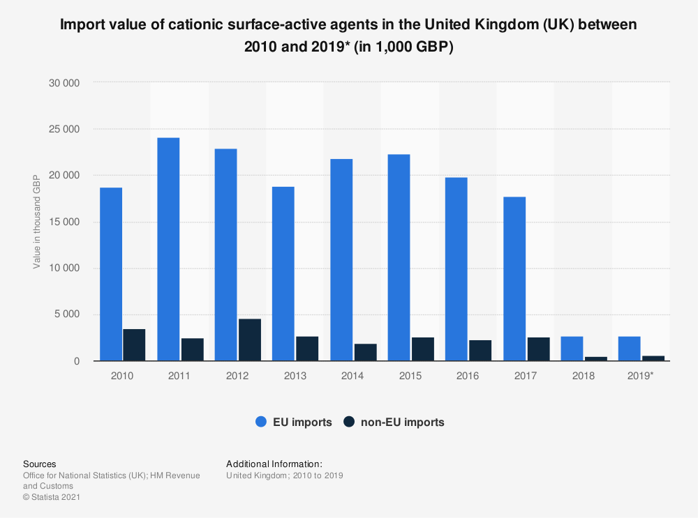 Statistic: Import value of cationic surface-active agents in the United Kingdom (UK) between 2010 and 2019* (in 1,000 GBP) | Statista