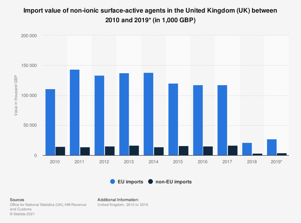 Statistic: Import value of non-ionic surface-active agents in the United Kingdom (UK) between 2010 and 2019* (in 1,000 GBP) | Statista