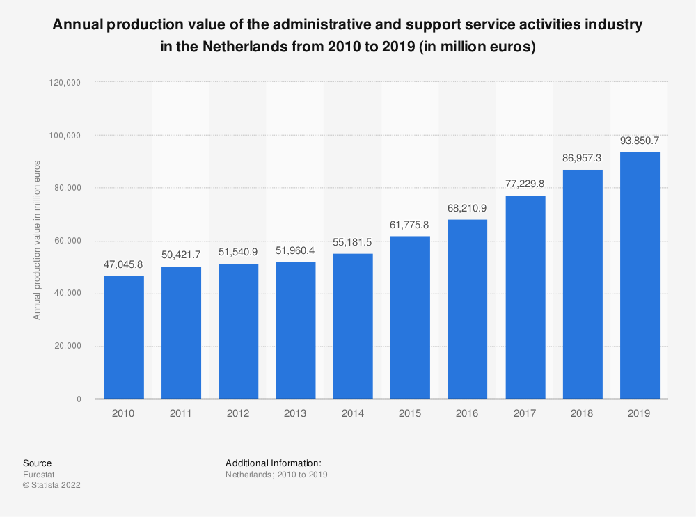 Statistic: Annual production value of the administrative and support service activities industry in the Netherlands from 2008 to 2016 (in million euros) | Statista