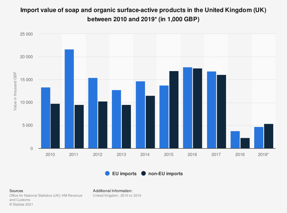 Statistic: Import value of soap and organic surface-active products in the United Kingdom (UK) between 2010 and 2019* (in 1,000 GBP) | Statista