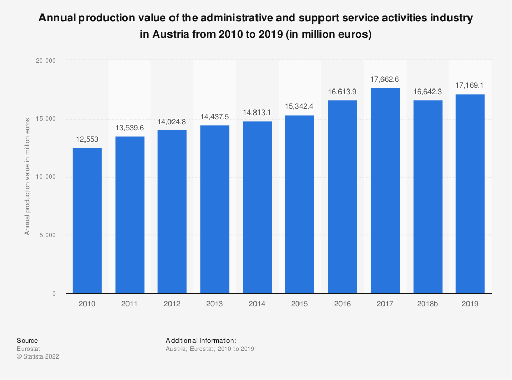 Statistic: Annual production value of the administrative and support service activities industry in Austria from 2008 to 2016 (in million euros) | Statista