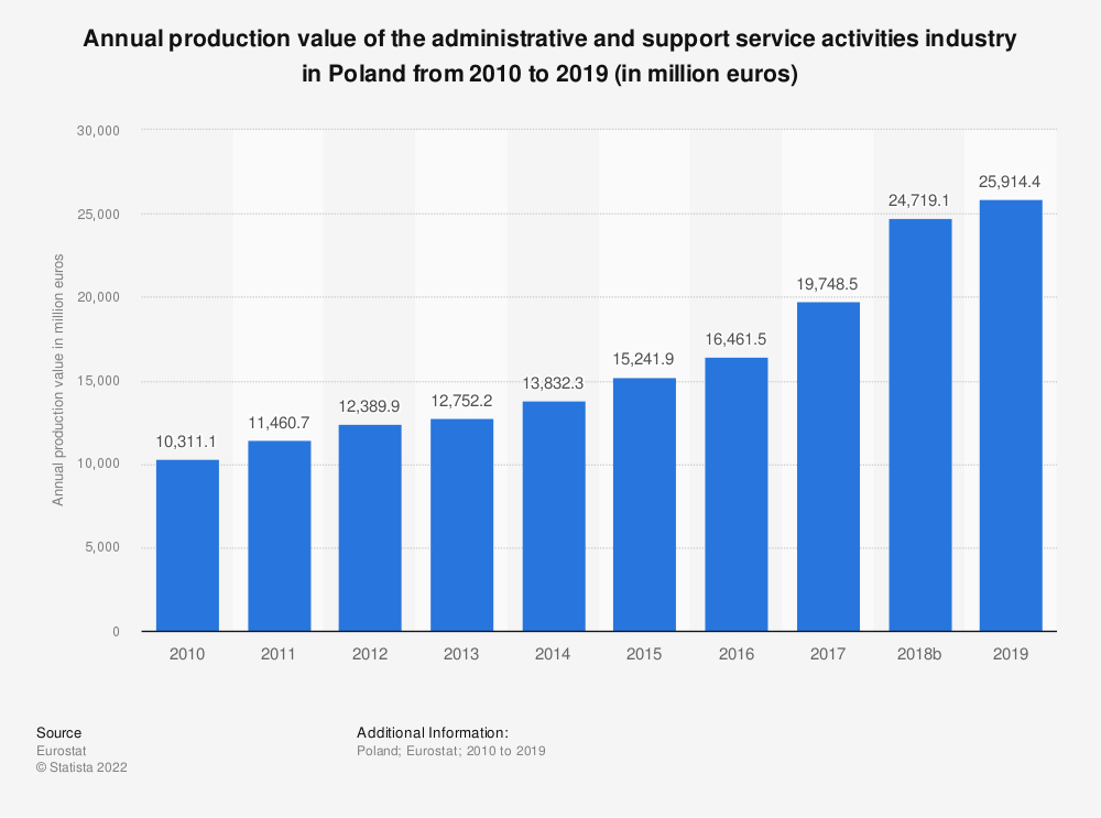 Statistic: Annual production value of the administrative and support service activities industry in Poland from 2008 to 2016 (in million euros)   Statista