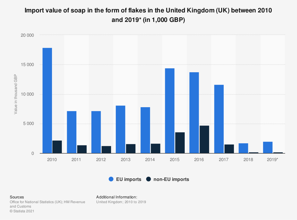 Statistic: Import value of soap in the form of flakes in the United Kingdom (UK) between 2010 and 2019* (in 1,000 GBP) | Statista