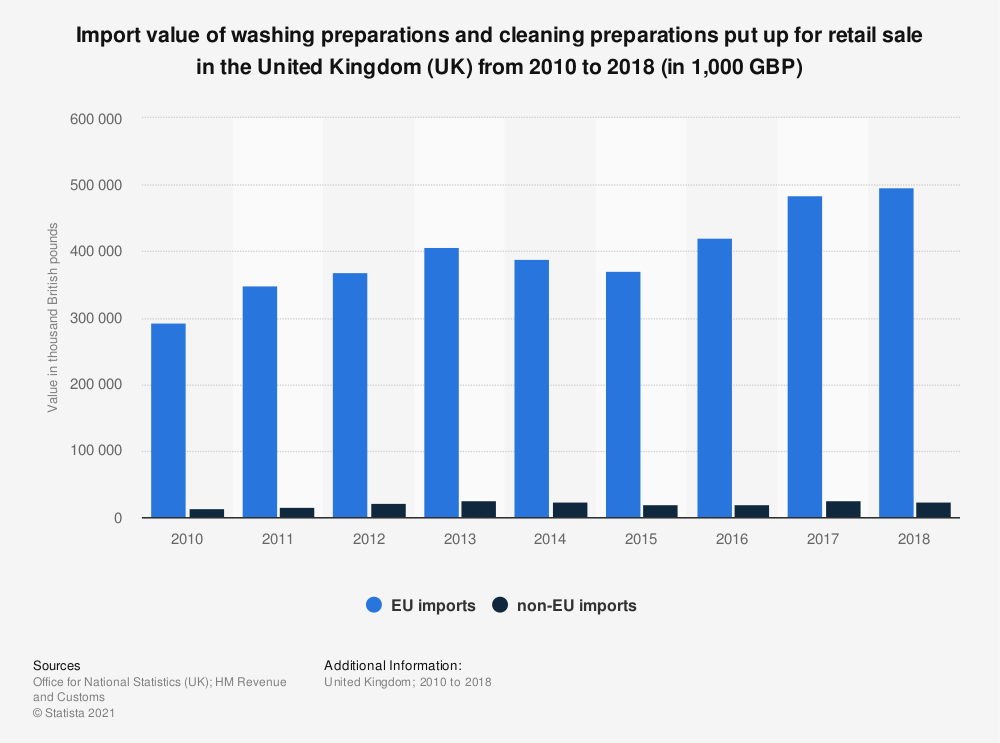 Statistic: Import value of washing preparations and cleaning preparations put up for retail sale in the United Kingdom (UK) from 2010 to 2018 (in 1,000 GBP) | Statista