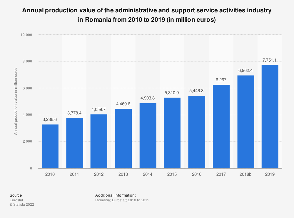 Statistic: Annual production value of the administrative and support service activities industry in Romania from 2008 to 2016 (in million euros) | Statista