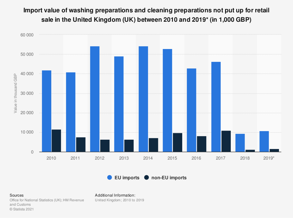 Statistic: Import value of washing preparations and cleaning preparations not put up for retail sale in the United Kingdom (UK) between 2010 and 2019* (in 1,000 GBP) | Statista