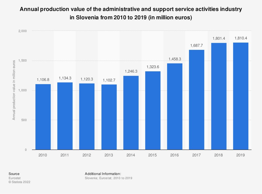 Statistic: Annual production value of the administrative and support service activities industry in Slovenia from 2008 to 2016 (in million euros) | Statista