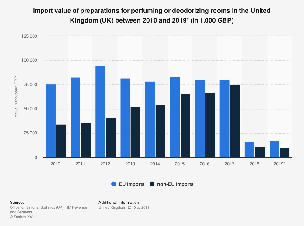Statistic: Import value of preparations for perfuming or deodorizing rooms in the United Kingdom (UK) between 2010 and 2019* (in 1,000 GBP)   Statista