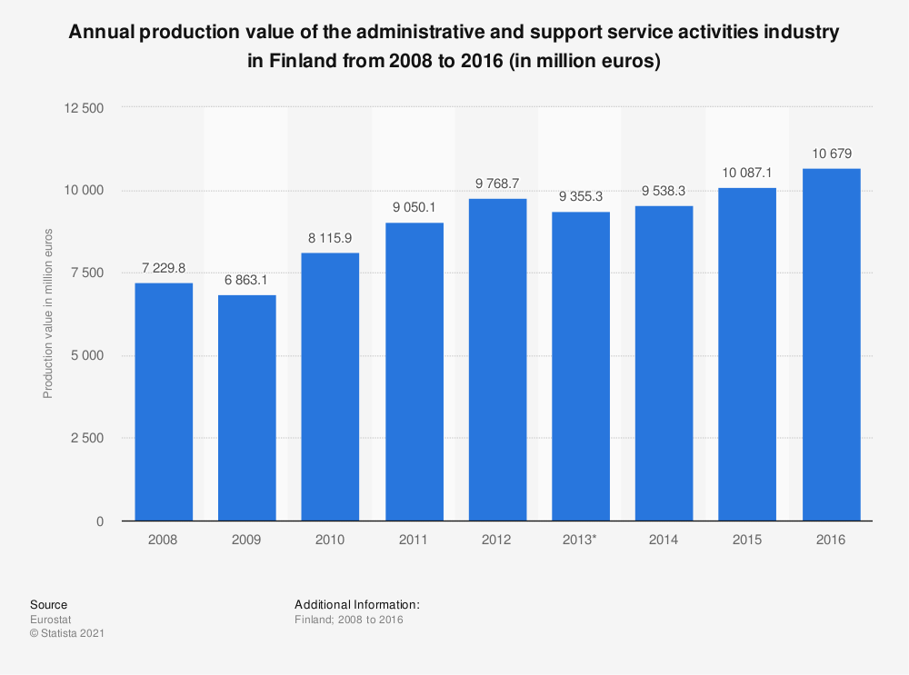Statistic: Annual production value of the administrative and support service activities industry in Finland from 2008 to 2016 (in million euros) | Statista