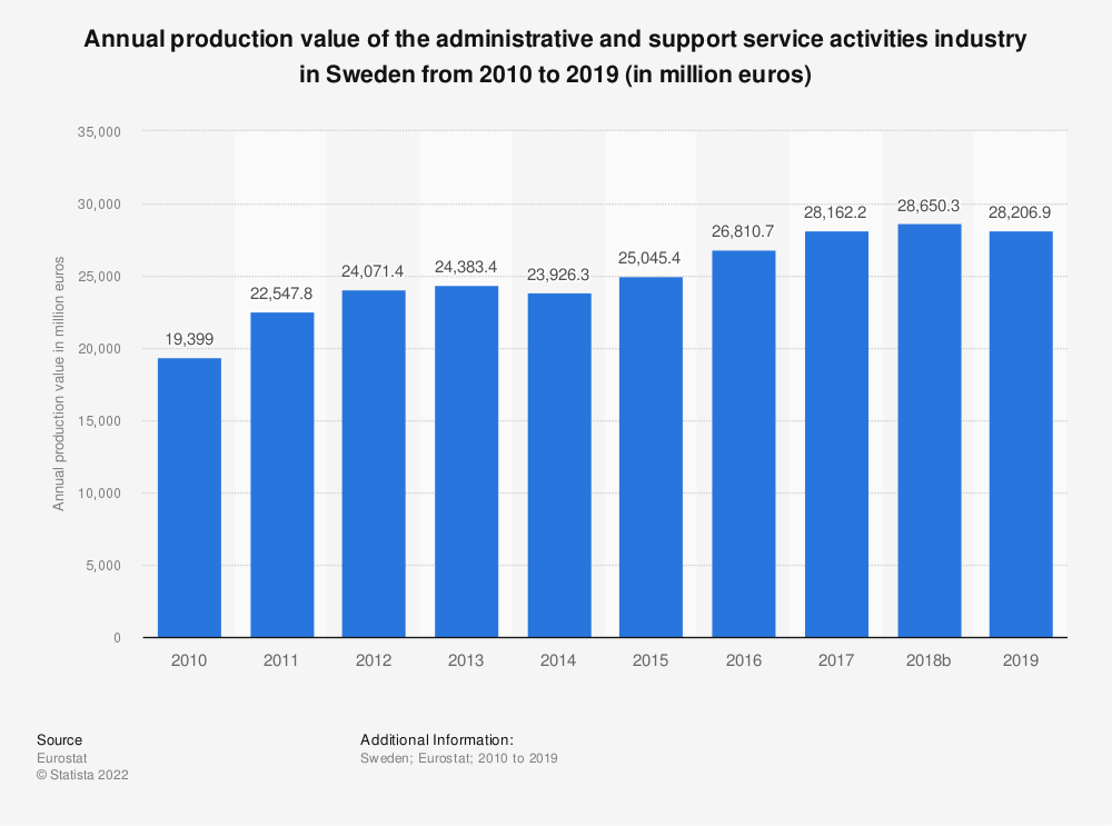 Statistic: Annual production value of the administrative and support service activities industry in Sweden from 2008 to 2016 (in million euros) | Statista