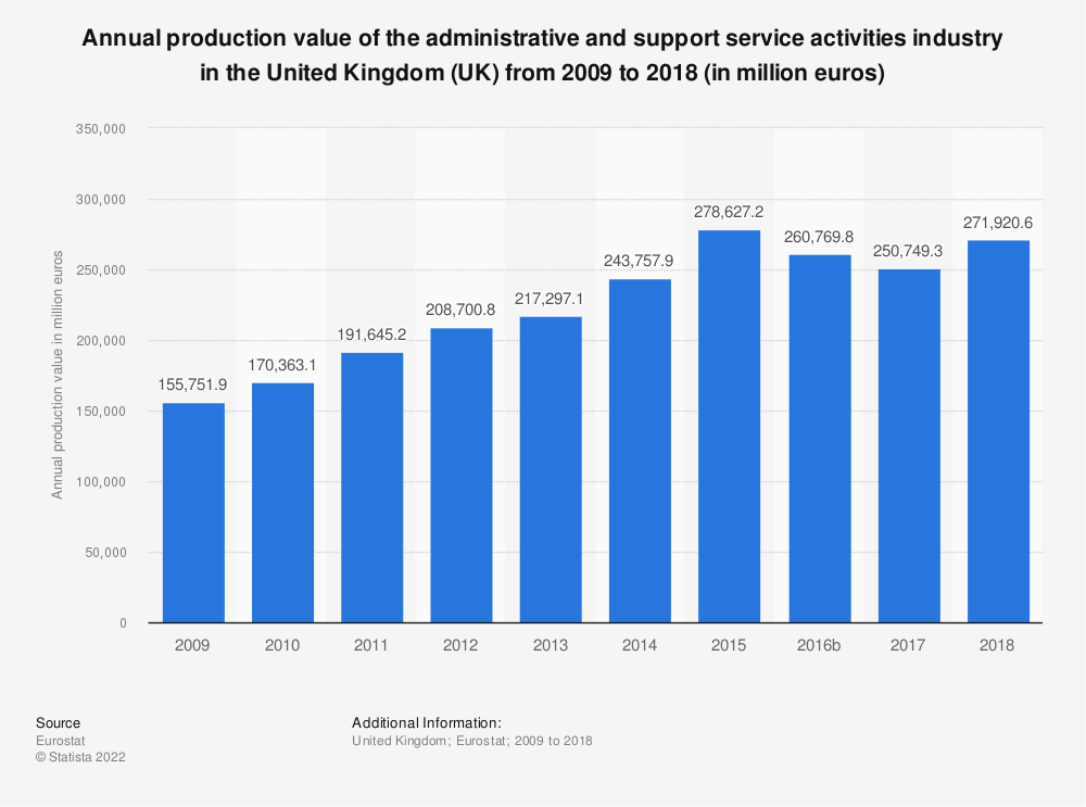 Statistic: Annual production value of the administrative and support service activities industry in the United Kingdom (UK)  from 2008 to 2016 (in million euros) | Statista