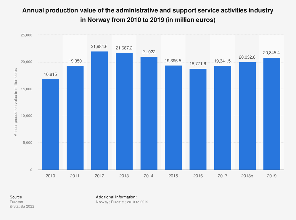 Statistic: Annual production value of the administrative and support service activities industry in Norway from 2008 to 2016 (in million euros) | Statista