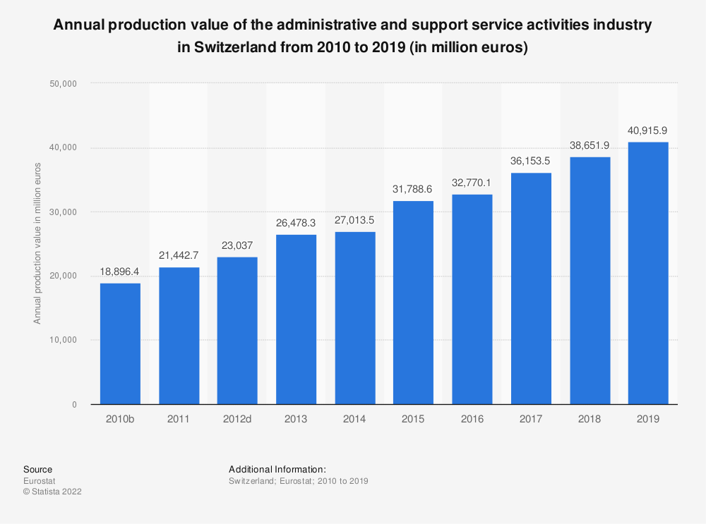 Statistic: Annual production value of the administrative and support service activities industry in Switzerland from 2009 to 2016 (in million euros) | Statista
