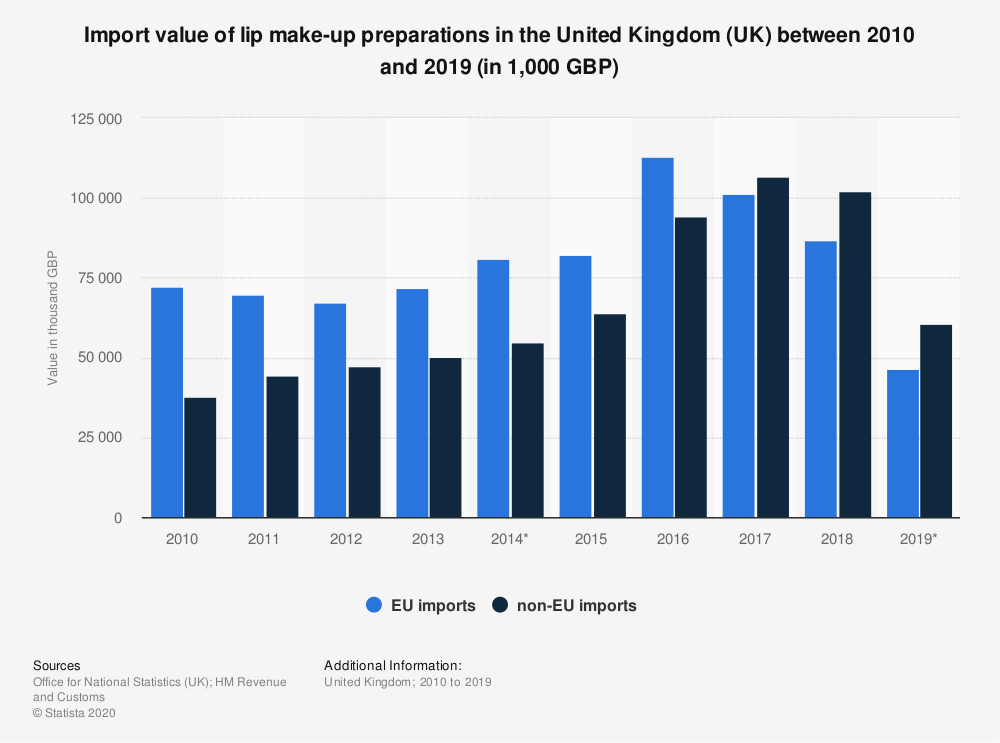 Statistic: Import value of lip make-up preparations in the United Kingdom (UK) between 2010 and 2018 (in 1,000 GBP) | Statista