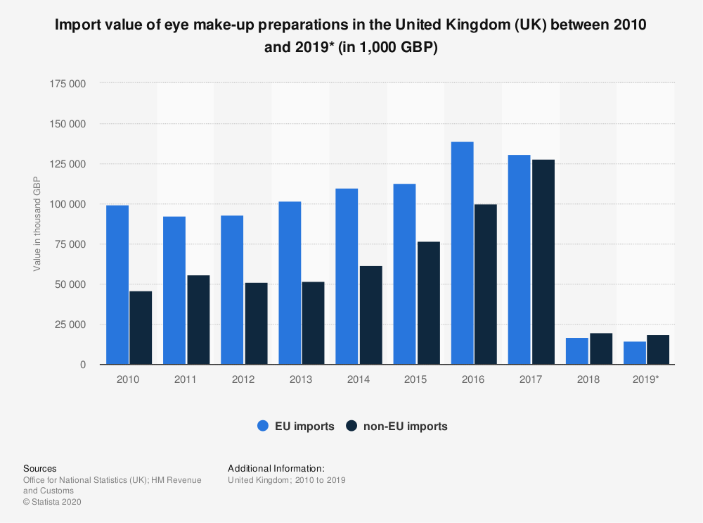 Statistic: Import value of eye make-up preparations in the United Kingdom (UK) between 2010 and 2019* (in 1,000 GBP) | Statista