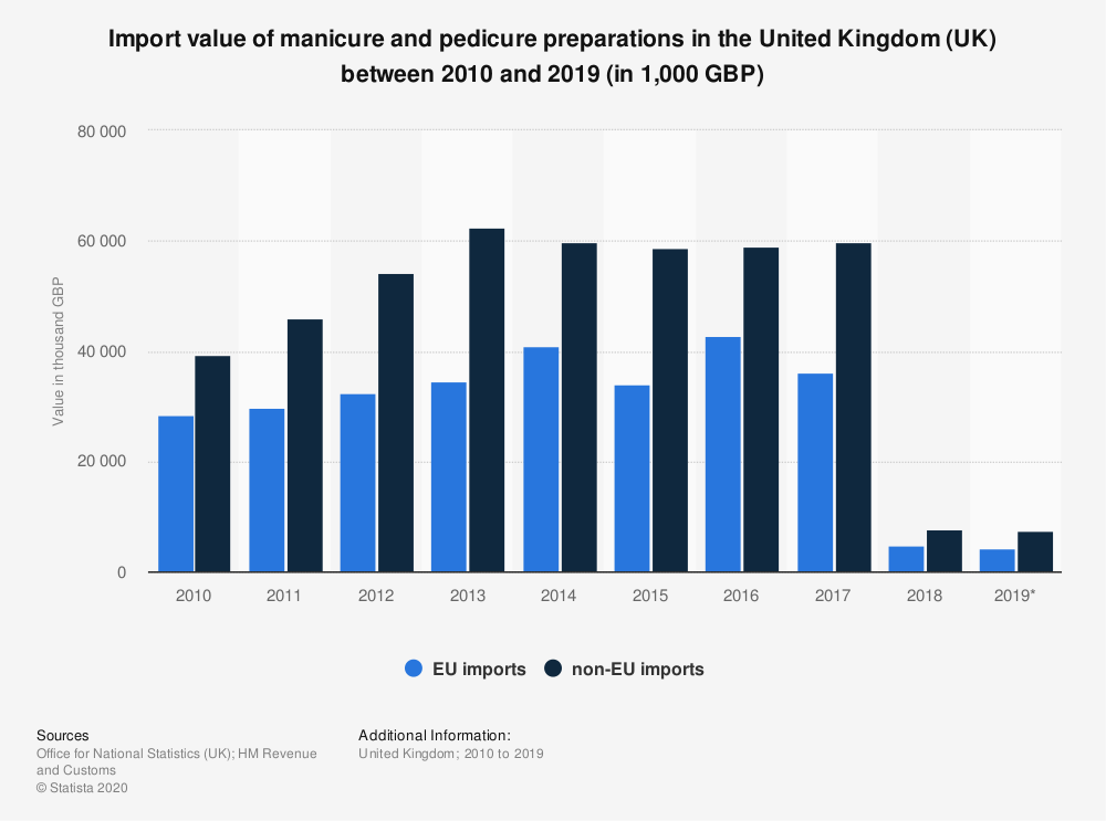 Statistic: Import value of manicure and pedicure preparations in the United Kingdom (UK) between 2010 and 2019 (in 1,000 GBP) | Statista