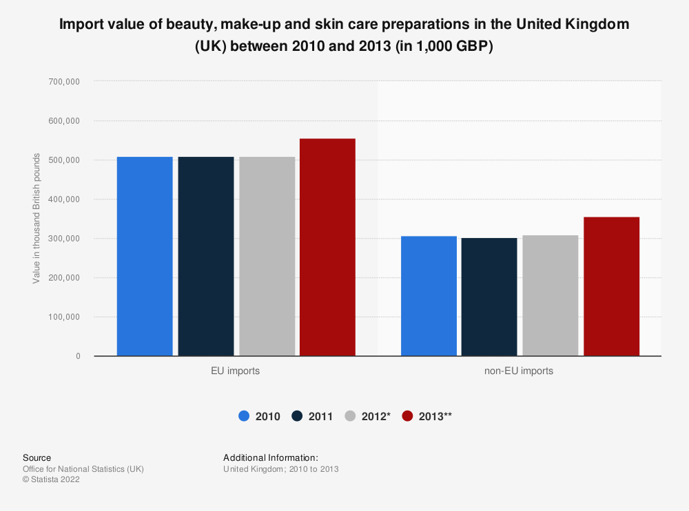 Statistic: Import value of beauty, make-up and skin care preparations in the United Kingdom (UK) between 2010 and 2013 (in 1,000 GBP) | Statista