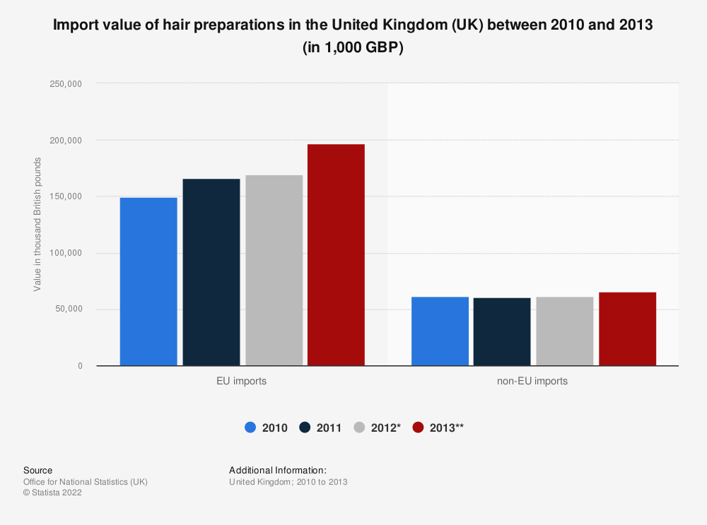 Statistic: Import value of hair preparations in the United Kingdom (UK) between 2010 and 2013 (in 1,000 GBP) | Statista