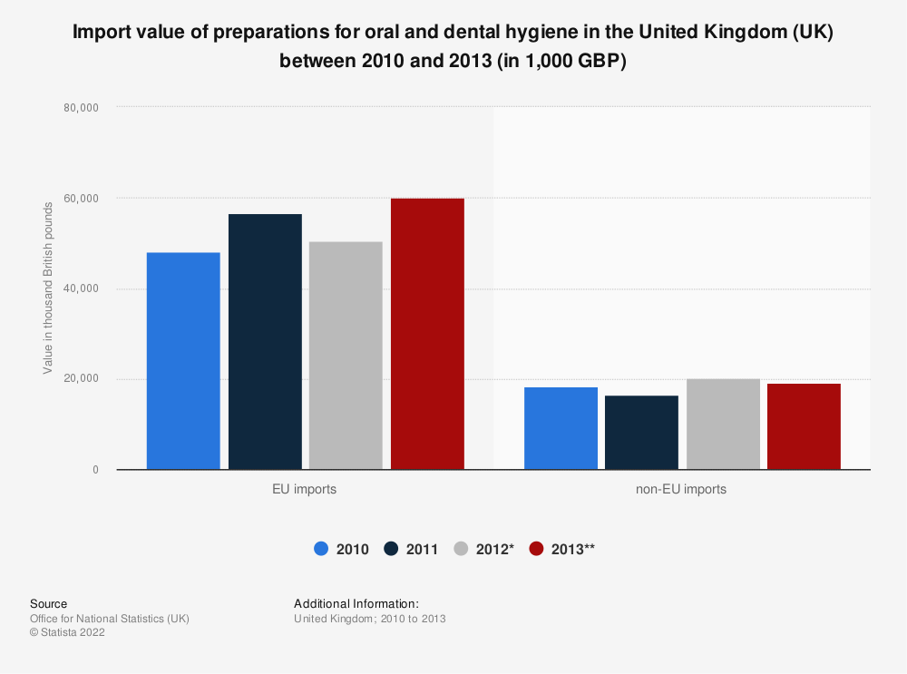 Statistic: Import value of preparations for oral and dental hygiene in the United Kingdom (UK) between 2010 and 2013 (in 1,000 GBP)   Statista