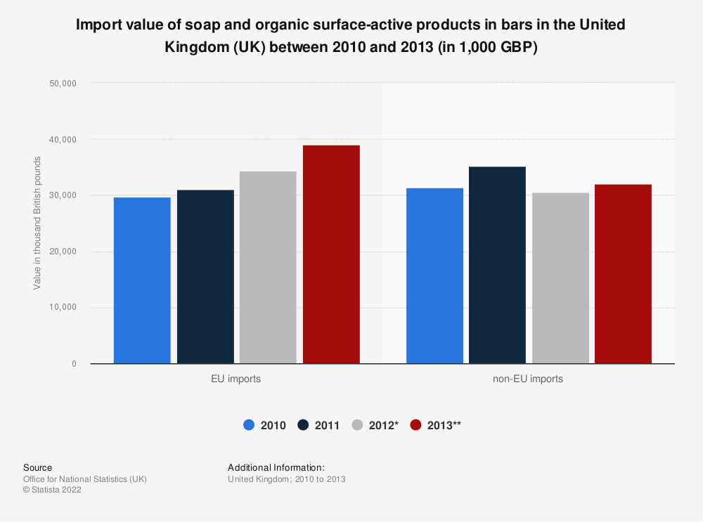 Statistic: Import value of soap and organic surface-active products in bars in the United Kingdom (UK) between 2010 and 2013 (in 1,000 GBP) | Statista