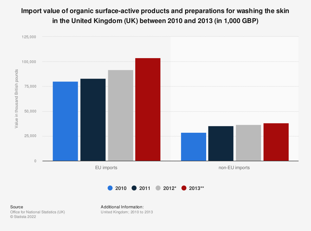 Statistic: Import value of organic surface-active products and preparations for washing the skin in the United Kingdom (UK) between 2010 and 2013 (in 1,000 GBP) | Statista