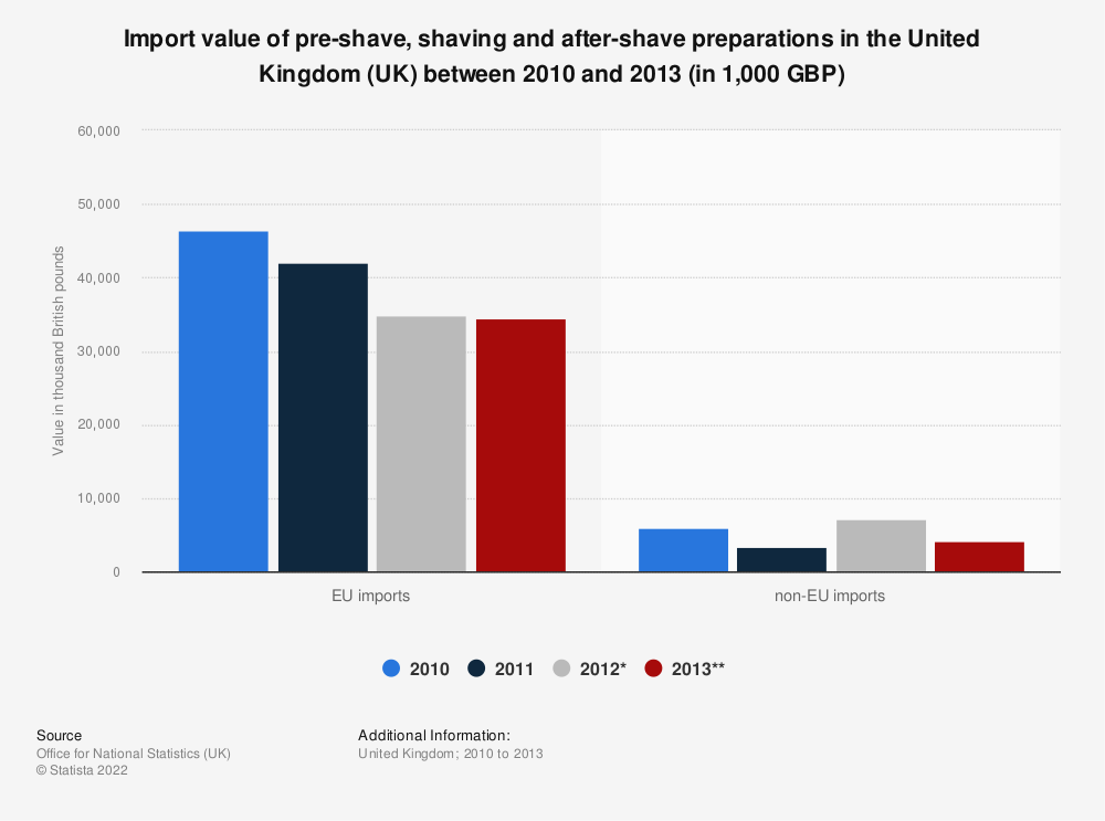 Statistic: Import value of pre-shave, shaving and after-shave preparations in the United Kingdom (UK) between 2010 and 2013 (in 1,000 GBP) | Statista