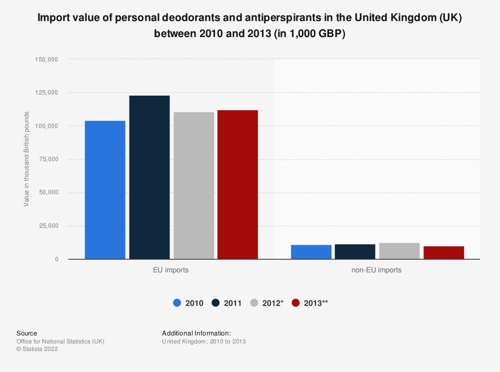 Statistic: Import value of personal deodorants and antiperspirants in the United Kingdom (UK) between 2010 and 2013 (in 1,000 GBP) | Statista