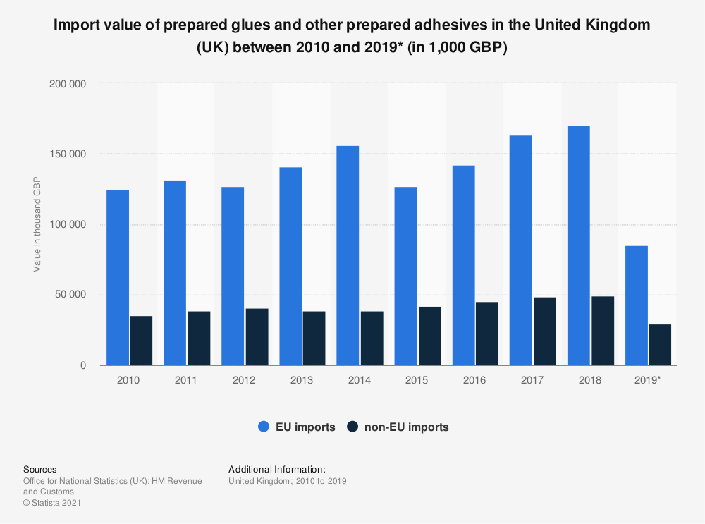 Statistic: Import value of prepared glues and other prepared adhesives in the United Kingdom (UK) between 2010 and 2019* (in 1,000 GBP) | Statista
