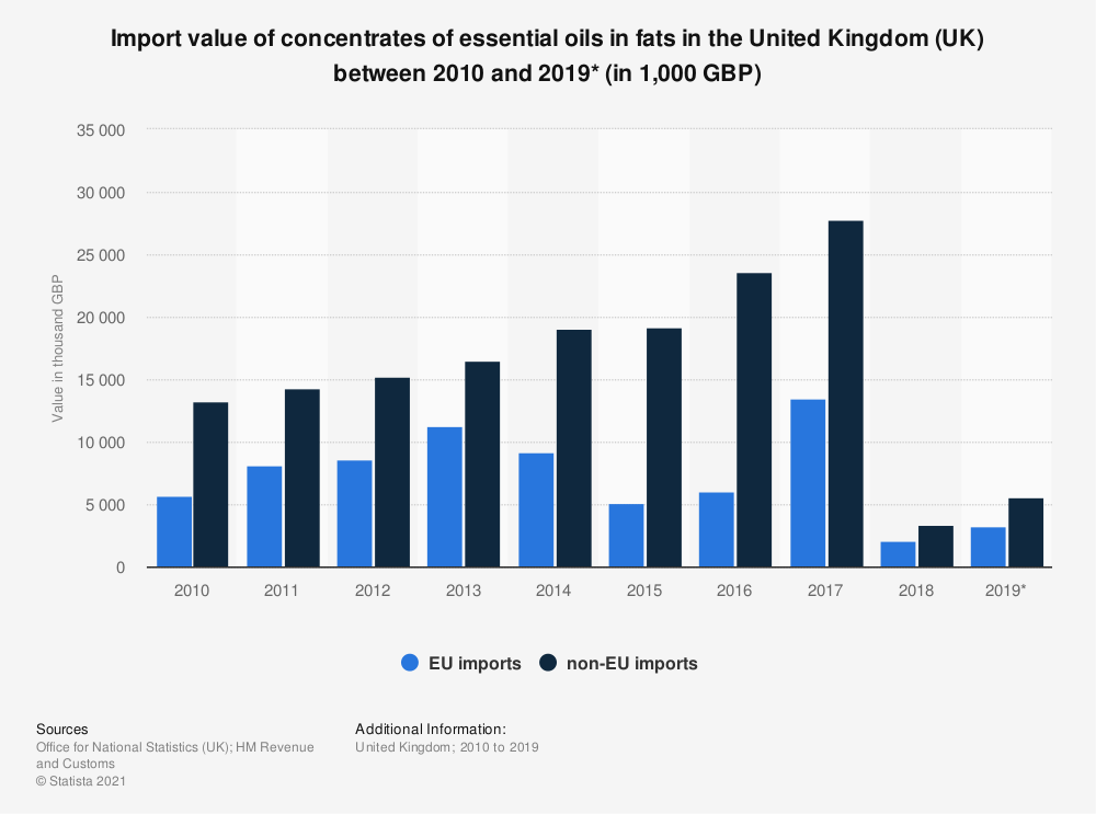 Statistic: Import value of concentrates of essential oils in fats in the United Kingdom (UK) between 2010 and 2019* (in 1,000 GBP) | Statista