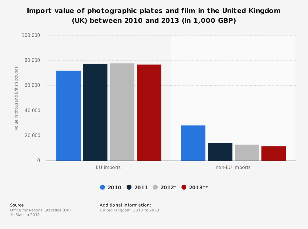 Statistic: Import value of photographic plates and film in the United Kingdom (UK) between 2010 and 2013 (in 1,000 GBP) | Statista