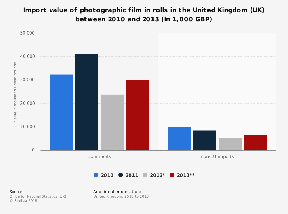 Statistic: Import value of photographic film in rolls in the United Kingdom (UK) between 2010 and 2013 (in 1,000 GBP) | Statista