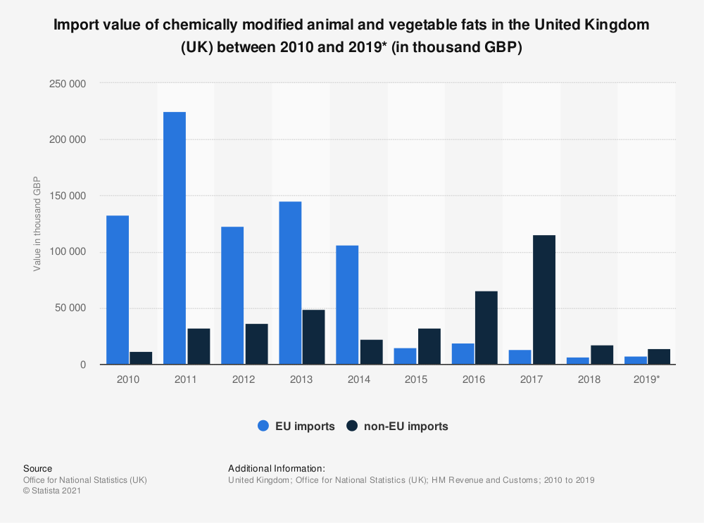 Statistic: Import value of chemically modified animal and vegetable fats in the United Kingdom (UK) between 2010 and 2019* (in thousand GBP) | Statista